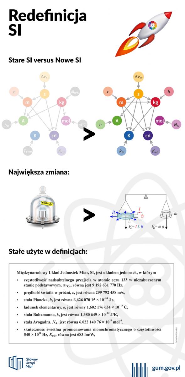 Redefinicja SI - Infografika