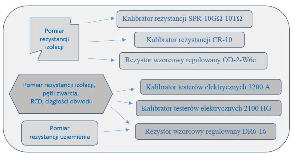 Wzorce odniesienia OUM w Bydgoszczy stosowane do wzorcowania mierników instalacji elektrycznych