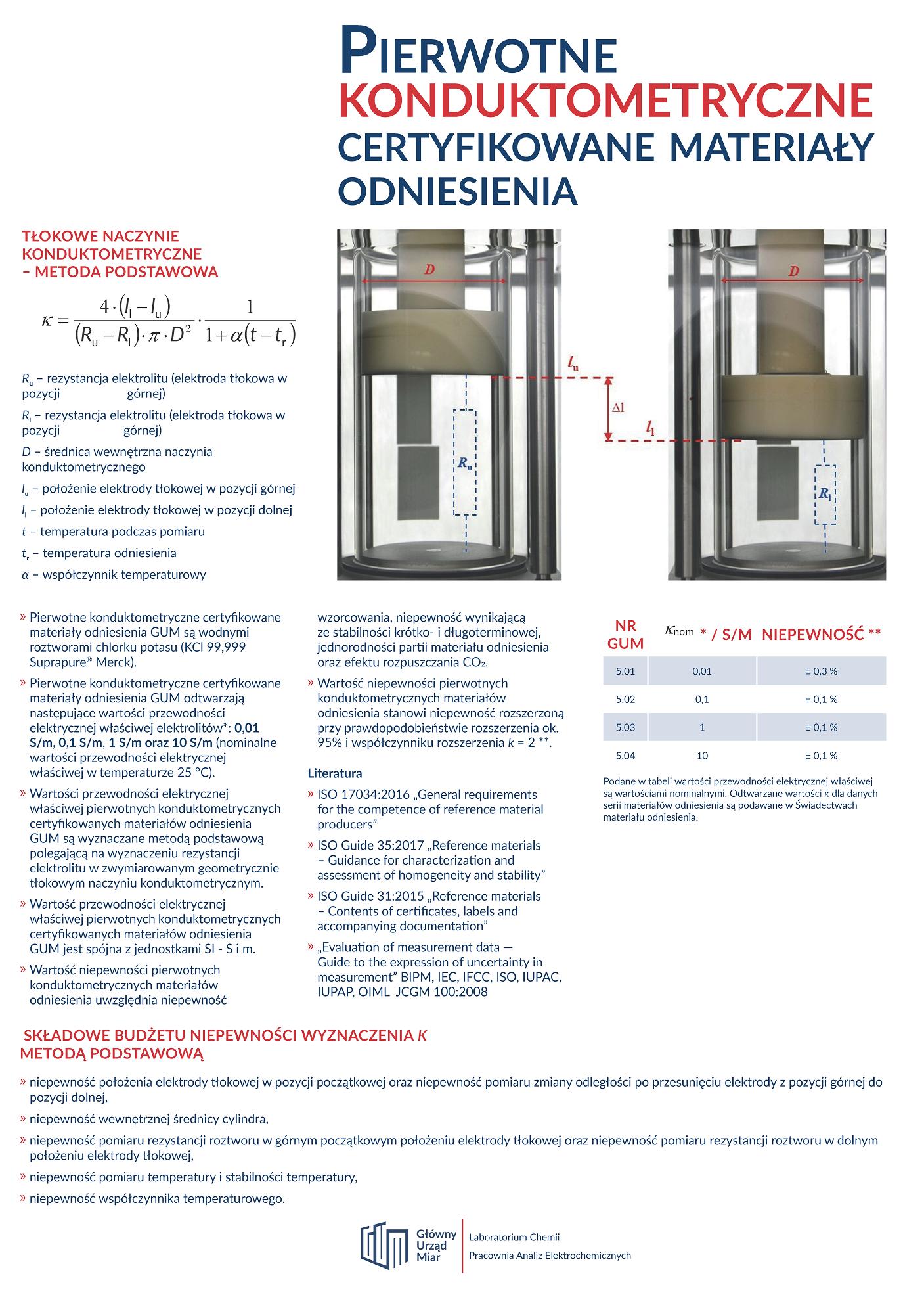 Pierwotne konduktometryczne certyfikowane materiały odniesienia