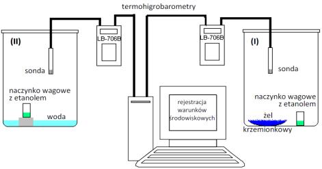 Miniatura - schemat stanowiska wodnych roztworów wzorcowych etanolu